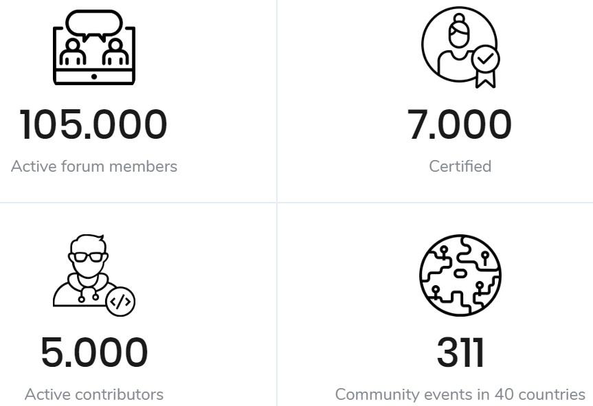 magento community info
