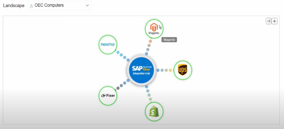 sap business one integration hub magento 2