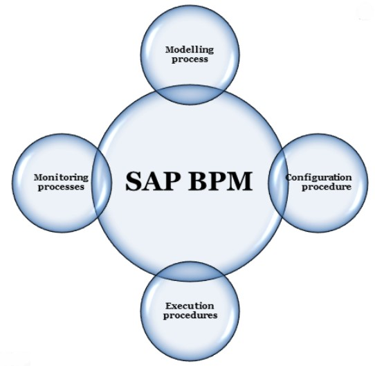 sap business one integration framework