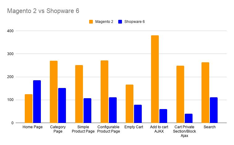 shopware 6 e-commerce