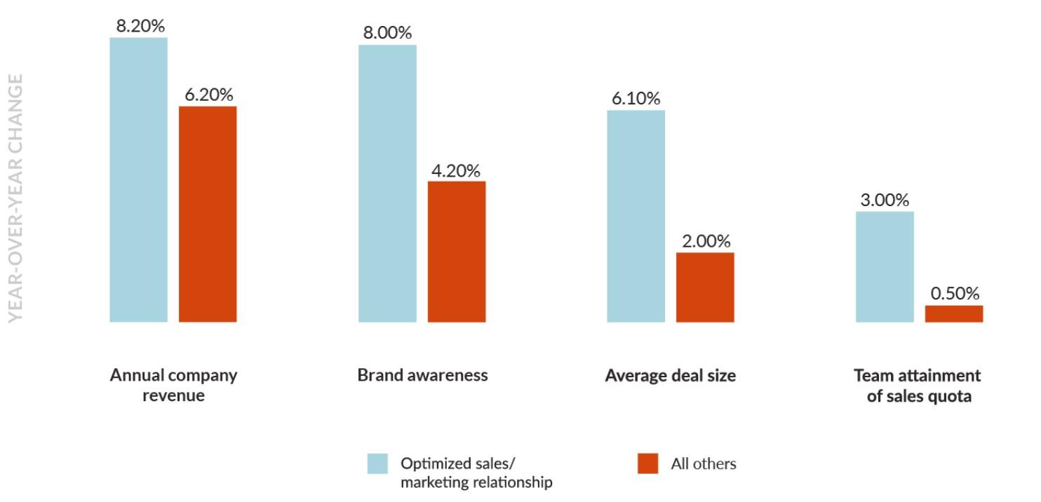 Sales Marketing B2B