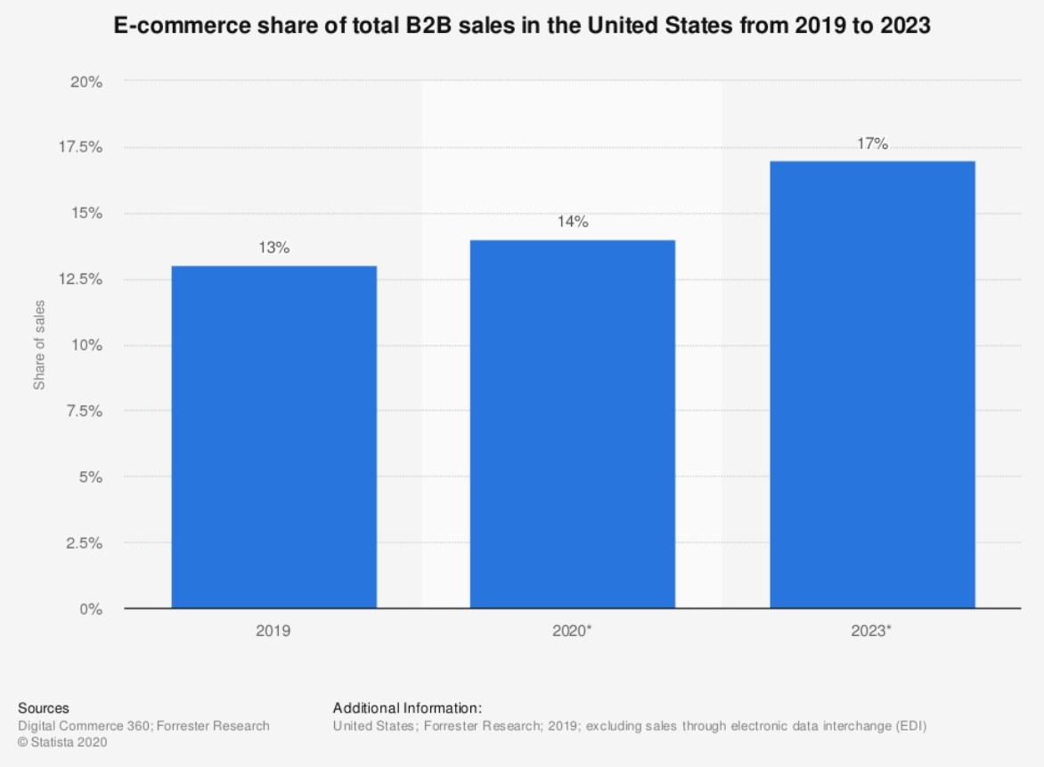 US B2B eCommerce sales