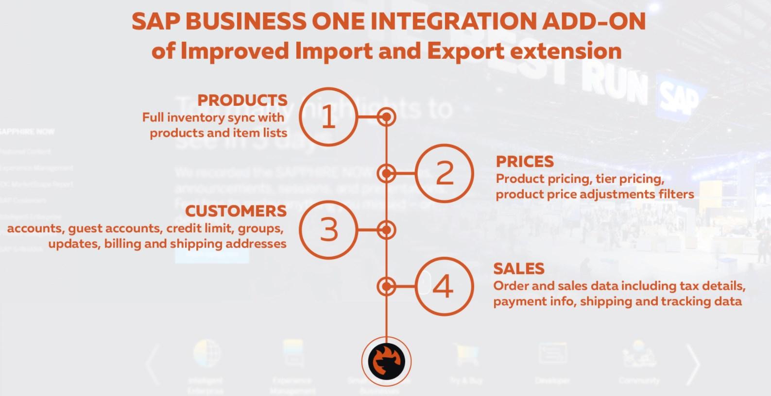 Magento 2 SAP Business One integration