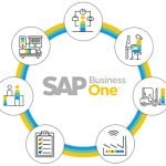 SAP Business One In-Depth Review: How to Prepare for an MRP Run in SAP B1