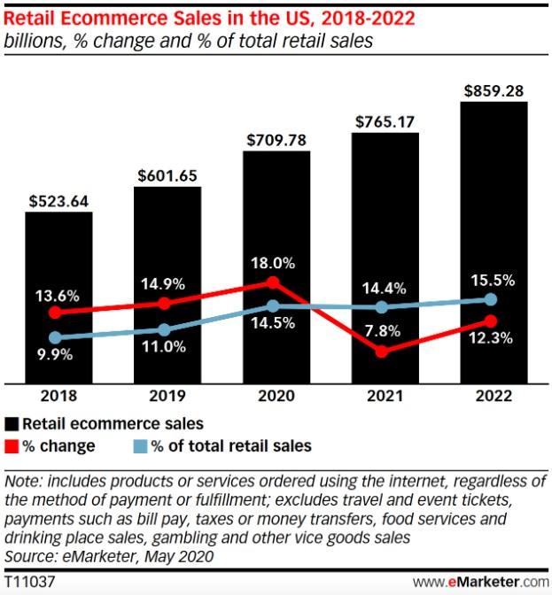US retail ecommerce sales