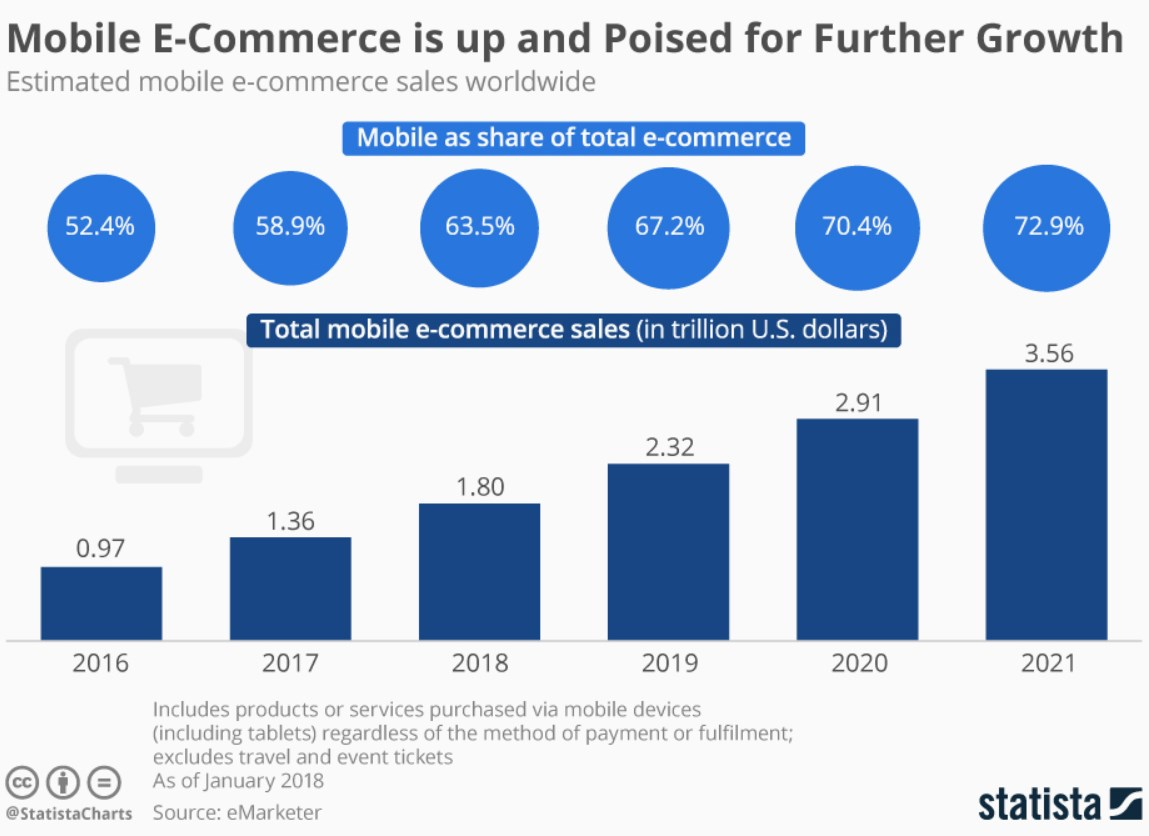 mobile shopping sales statistics