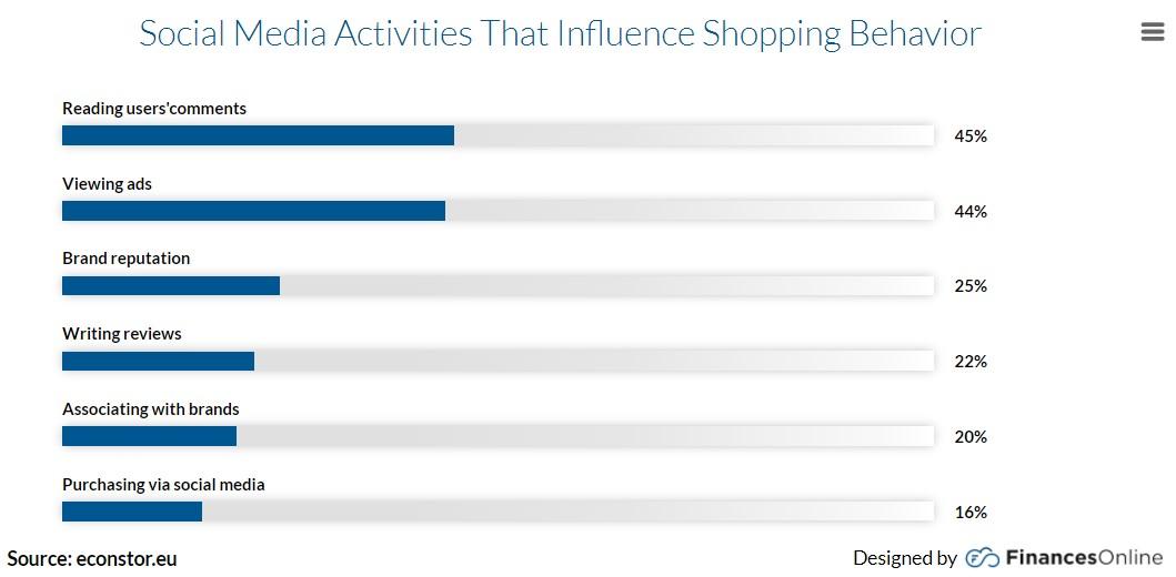 social media shopping behavior statistics