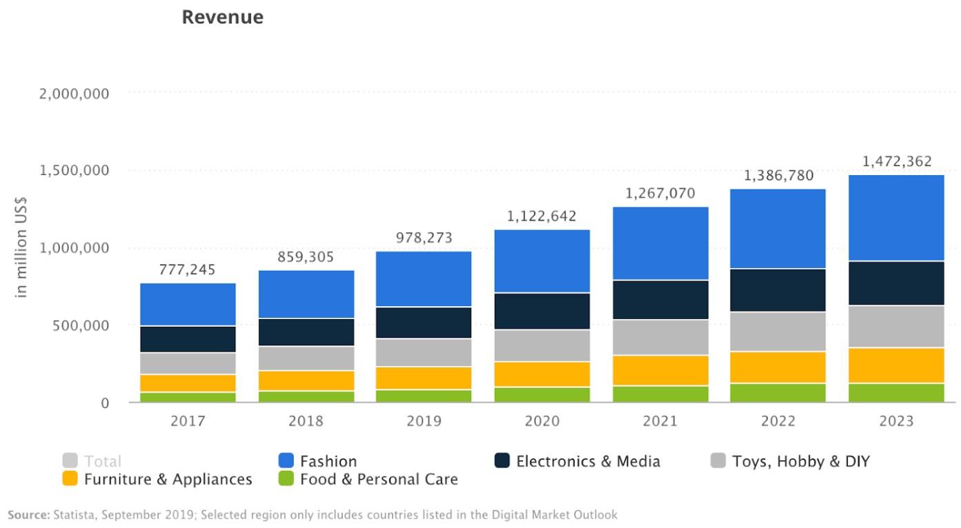 digital markets revenue growth