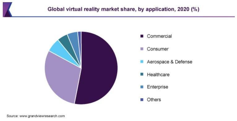 Virtual reality market share