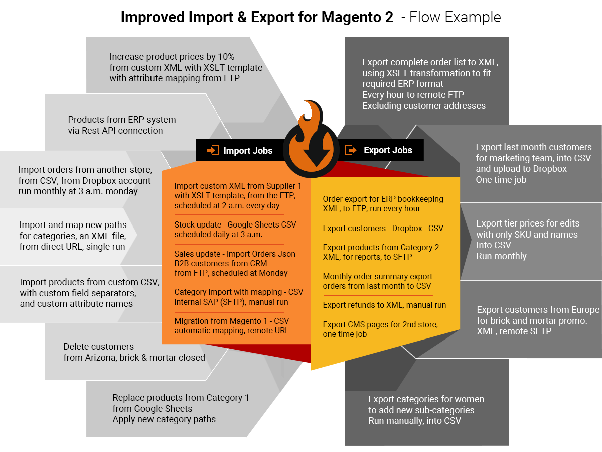 imrpoved import & export magento 2 flow example - cron, mapping, custom data, XML, orders and integrations