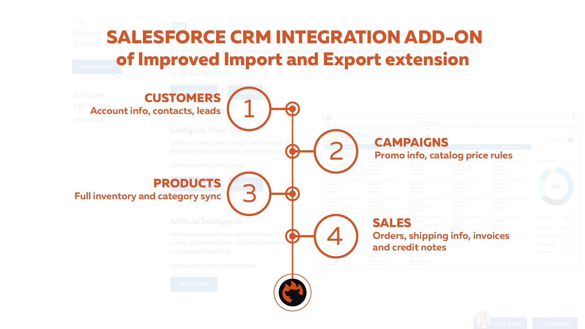 Salesforce CRM Magento 2 two-way synchronization benefits