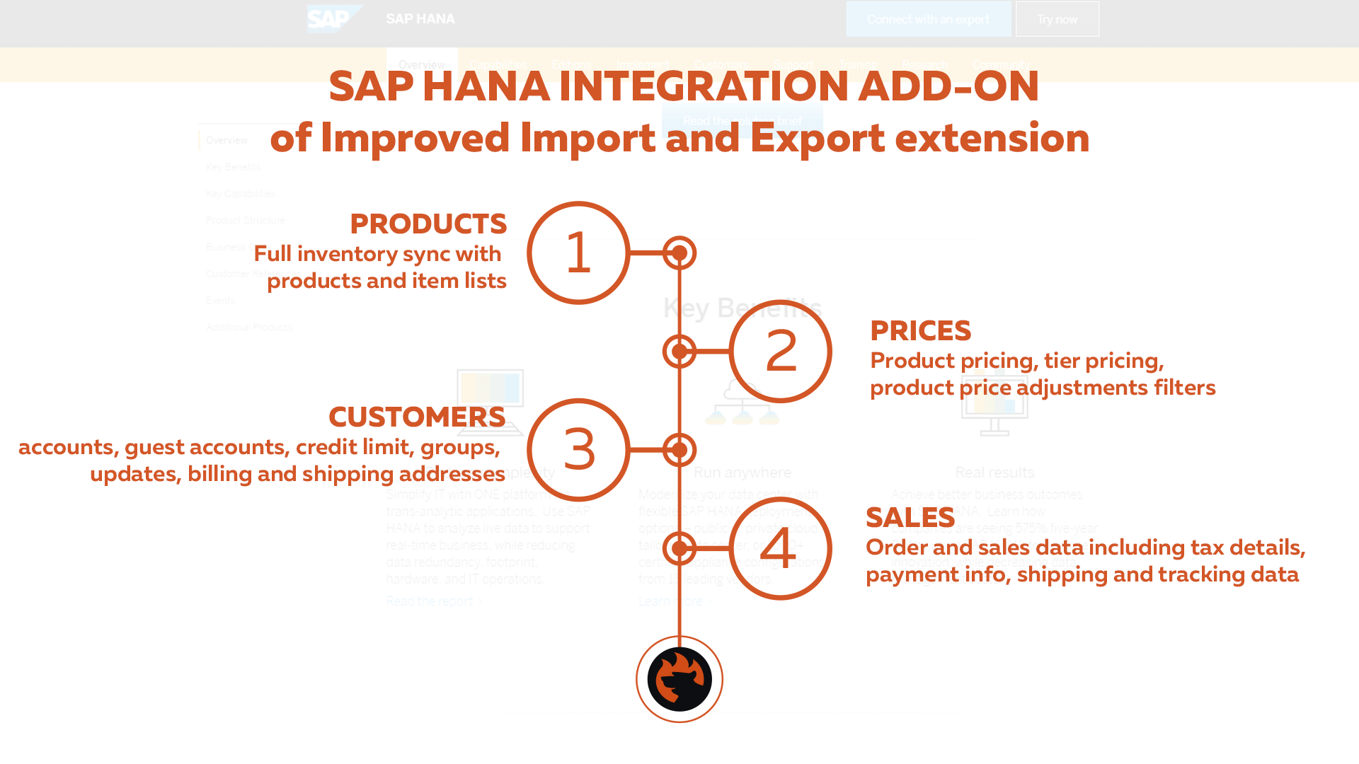 SAP HANA ERP Magento 2 two-way synchronization benefits