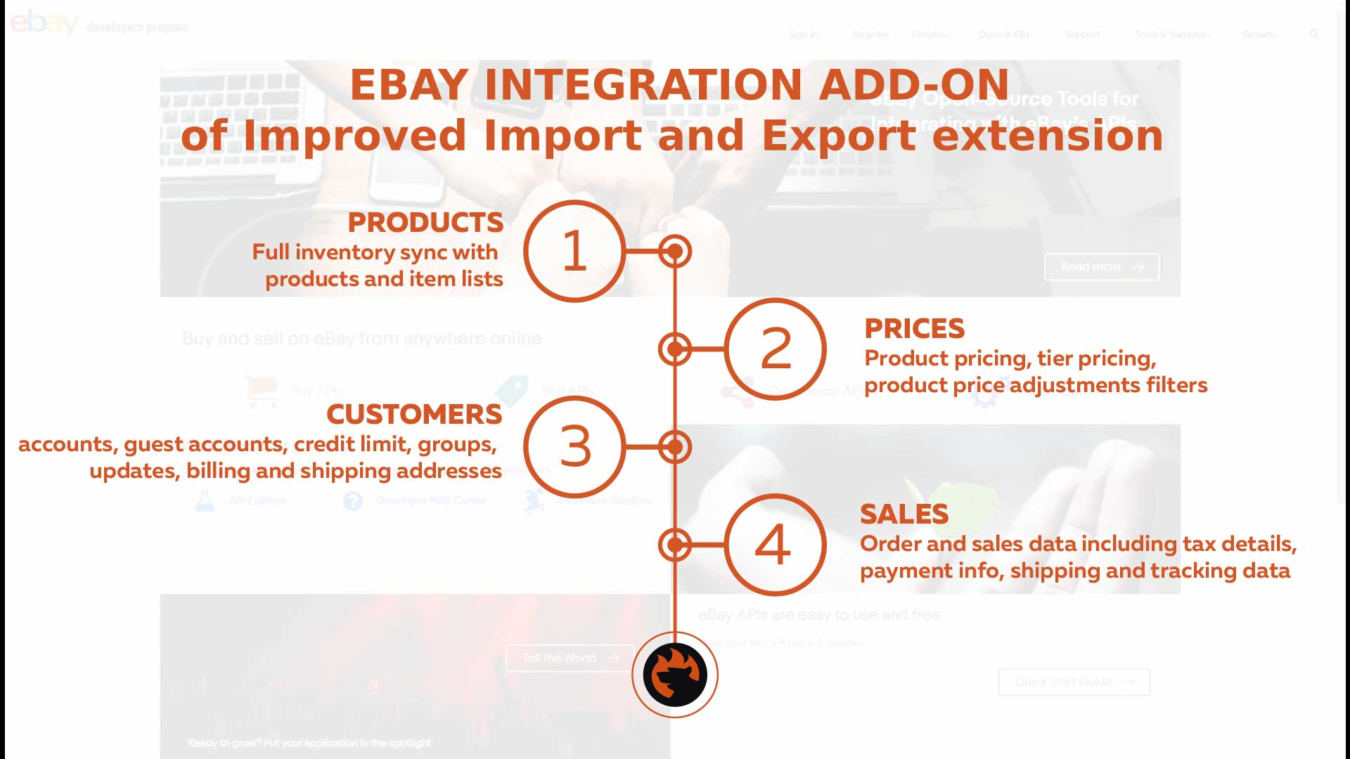 Magento 2 integration with Ebay add-on connector