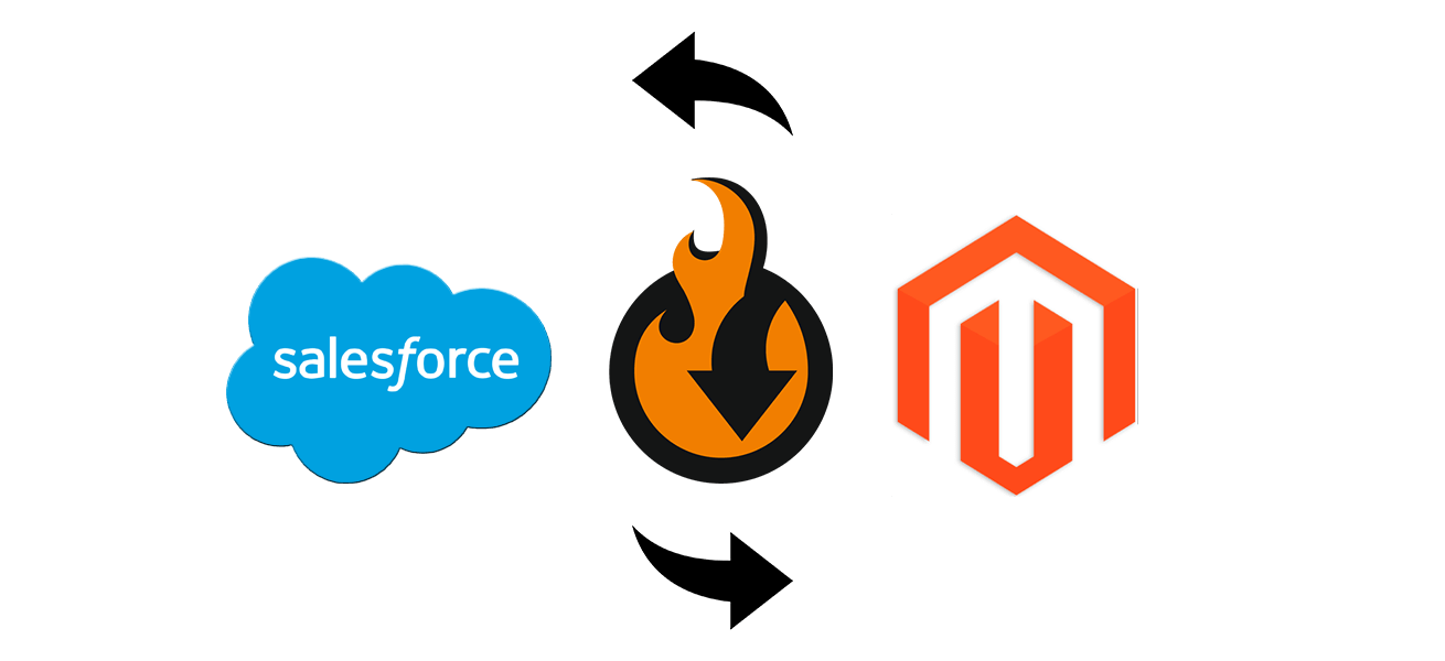 Salesforce CRM Magento 2 integration benefits